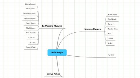 Mind Map: Hello Projet