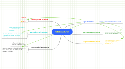 Mind Map: tekststructuren