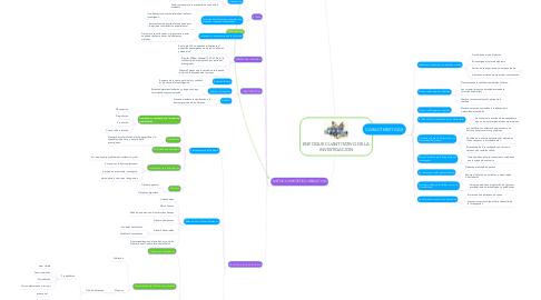 Mind Map: ENFOQUE CUANTITATIVO DE LA INVESTIGACION
