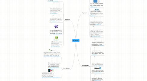 Mind Map: My Tool Box