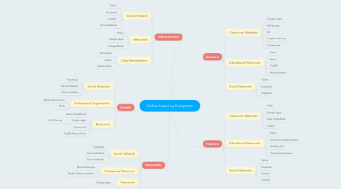 Mind Map: Online Learning Ecosystem