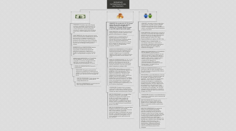 Mind Map: REGÍMENES PATRIMONIALES DEL MATRIMONIO.