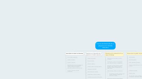 Mind Map: Proceso de desarrollo de un proyecto en el ámbito educativo