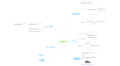 Mind Map: Ancient Greece