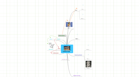 Mind Map: Antikkens Hellas