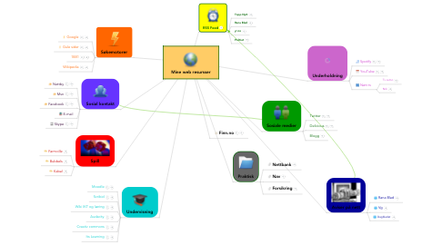 Mind Map: Mine web resursser
