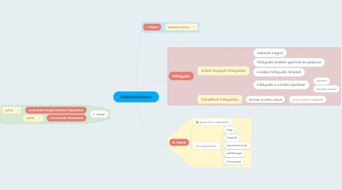 Mind Map: TERMODINAMIKA