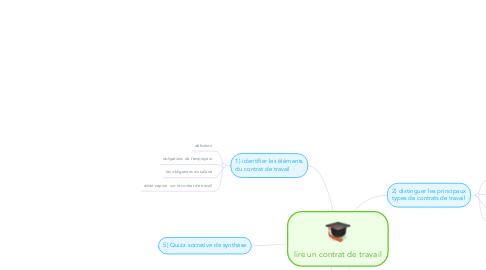 lire un contrat de travail lire un contrat de travail (Exemple)   MindMeister lire un contrat de travail