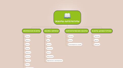 Mind Map: ЖАНРЫ ЛИТЕРАТУРЫ