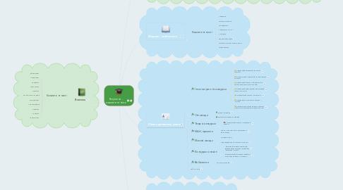 Mind Map: Результат - компетентність