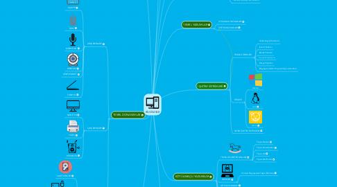 Mind Map: BİLGİSAYAR