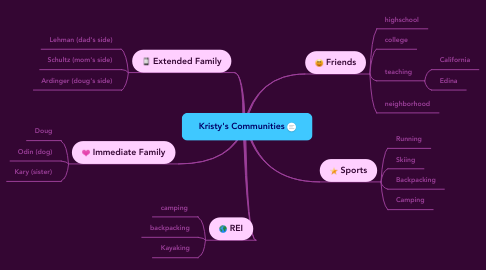 Mind Map: Kristy's Communities