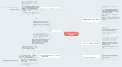 Mind Map: A Learning Commons Approach