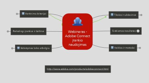 Mind Map: Webinaras - Adobe Connect įrankio naudojimas