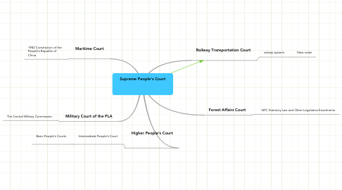 Mind Map: Supreme People's Court
