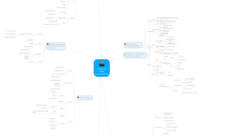 Mind Map: Créer des vidéos  pour les élèves