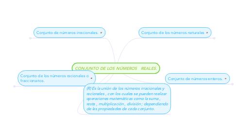 Mind Map: CONJUNTO DE LOS NÚMEROS   REALES.