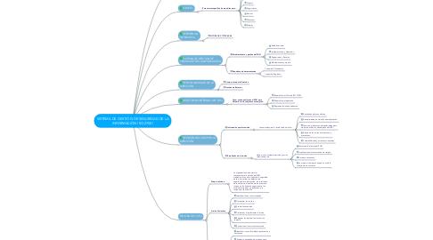 Mind Map: SISTEMA DE GESTIÓN DE SEGURIDAD DE LA INFORMACIÓN ISO 27001