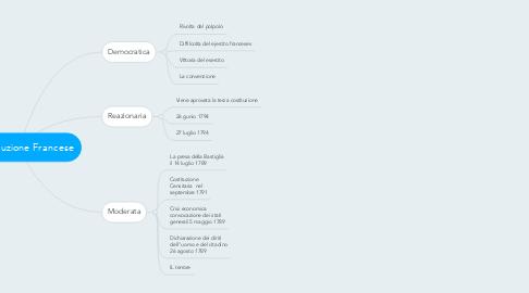 Mind Map: La Rivoluzione Francese