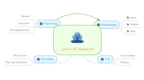 Mind Map: Junior PC Kørekort