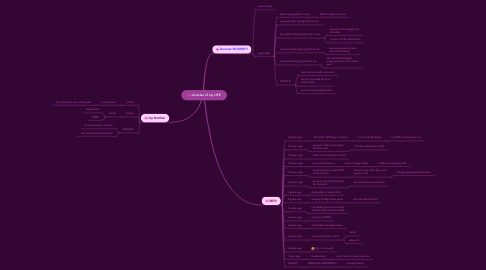 Mind Map: miracles of my LIFE