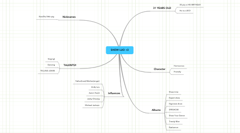 Mind Map: SHOW LUO <3