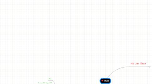 Mind Map: IDOLS