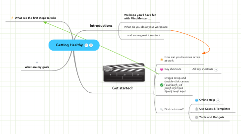 Mind Map: Getting Healthy