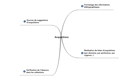 Mind Map: Acquisitions