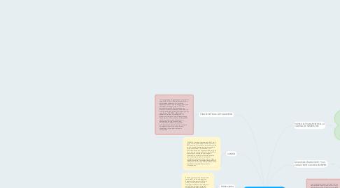 Mind Map: TRANSPORTE EN UNA CADENA DE SUMINISTRO