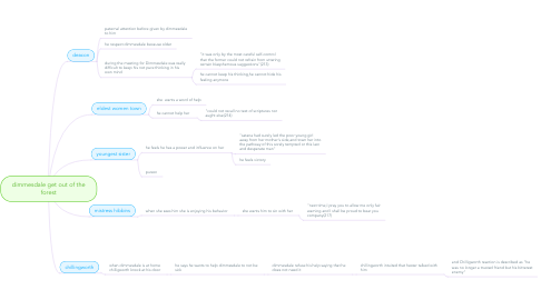 Mind Map: dimmesdale get out of the forest