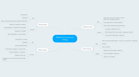 Mind Map: Alternative sources of energy