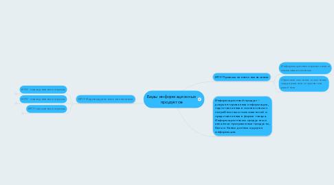 Mind Map: Виды информационных продуктов