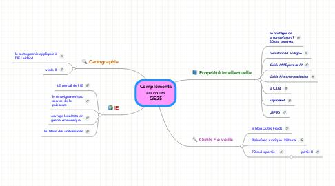 Mind Map: Compléments au cours GE25