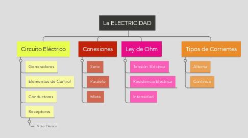 Mind Map: La ELECTRICIDAD
