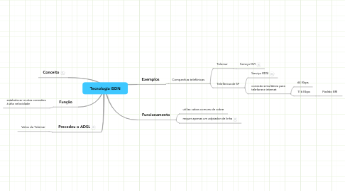Mind Map: Tecnologia ISDN