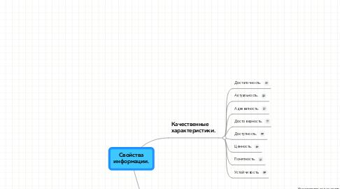 Mind Map: Свойства информации.