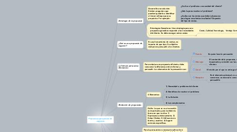 Mind Map: Propuestas persuasivas de  negocios