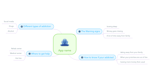 Mind Map: App name