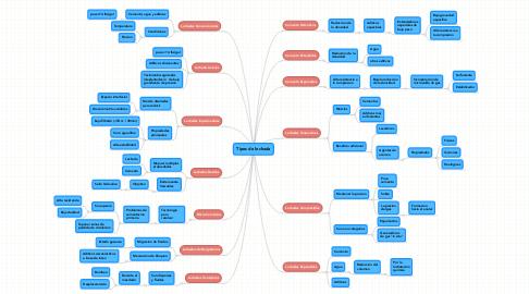 Mind Map: Tipos de lechada