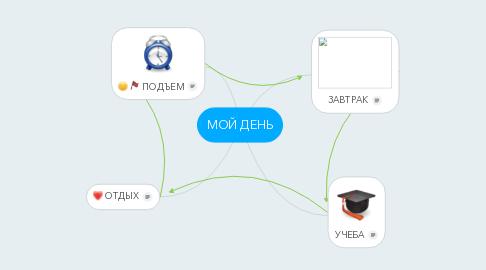 Mind Map: МОЙ ДЕНЬ