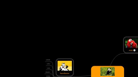 Mind Map: los diferentes especies de animales.