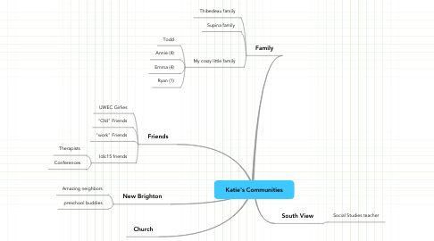 Mind Map: Katie's Communities