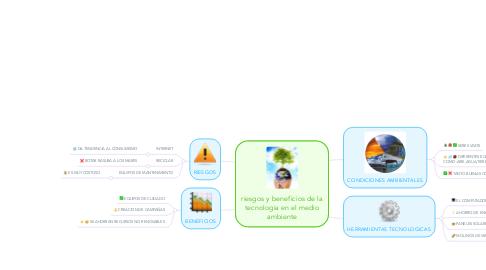 Mind Map: riesgos y beneficios de la tecnologia en el medio ambiente