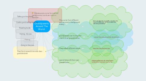 Mind Map: Grandparents Around The World.