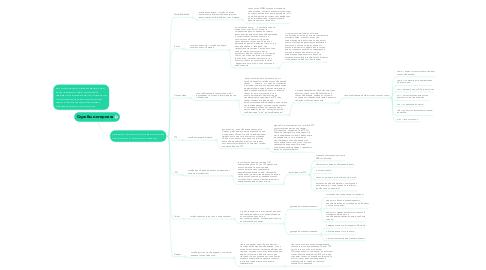 Mind Map: Службы интернета