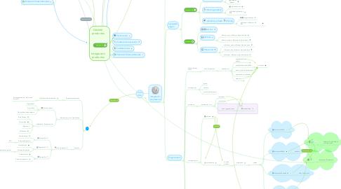 Mind Map: Gestión productos      Integración productos