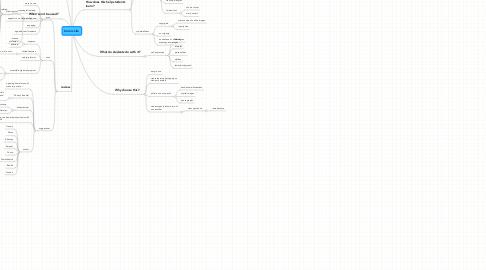 Mind Map: Comic Life