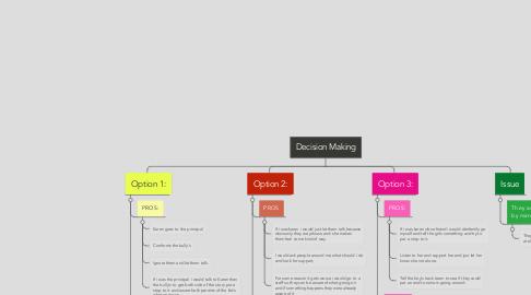 Mind Map: Decision Making
