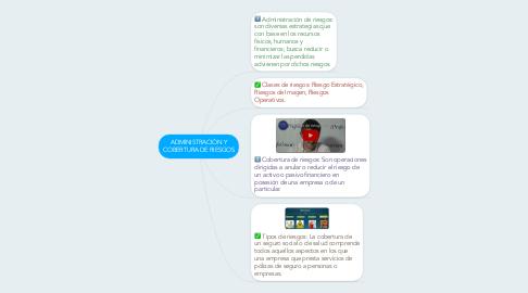 Mind Map: ADMINISTRACIÓN Y COBERTURA DE RIESGOS